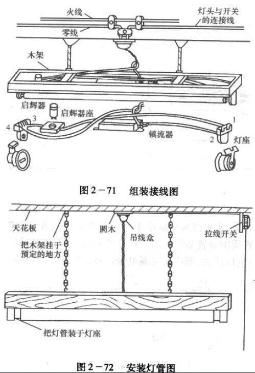 灯管的两个引脚即被弹簧片卡紧使电路接通.